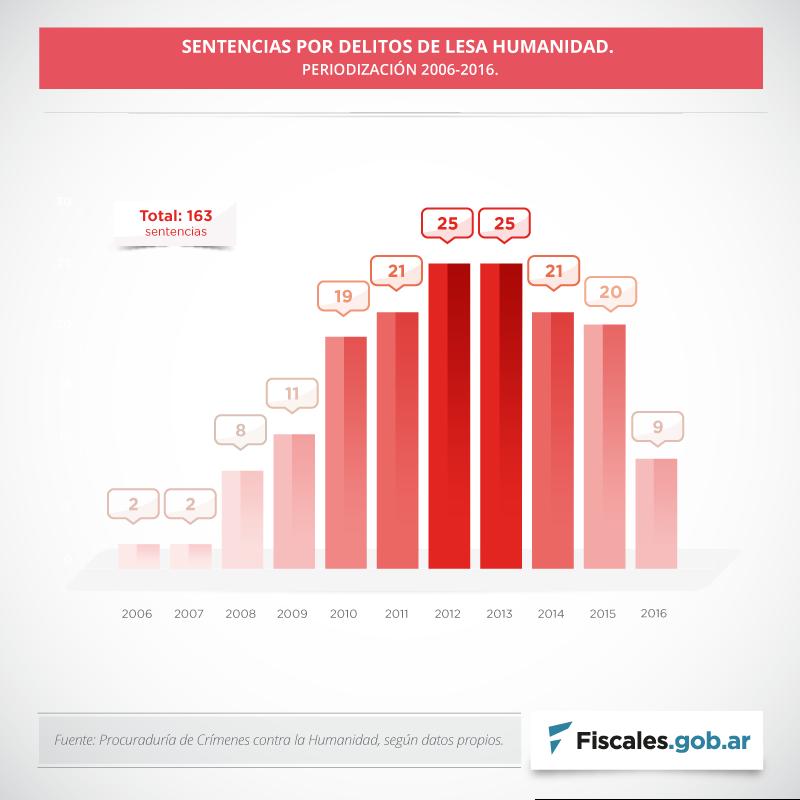 Durante 2016 se dictaron nueve sentencias, número que contrasta con los años anteriores. -