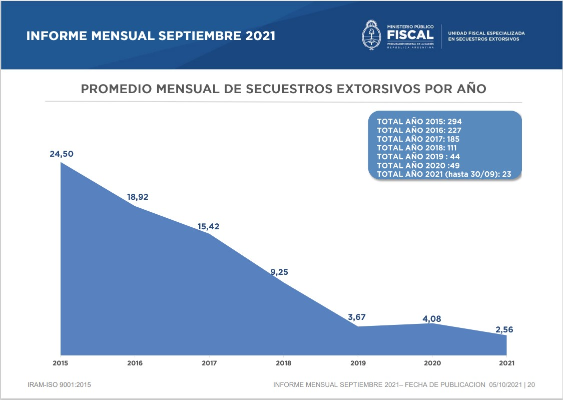 Fuente: Unidad Fiscal Especializada en Secuestros Extorsivos (UFESE)